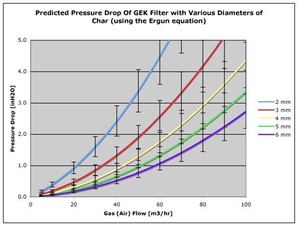 Predicted Pressure Drop